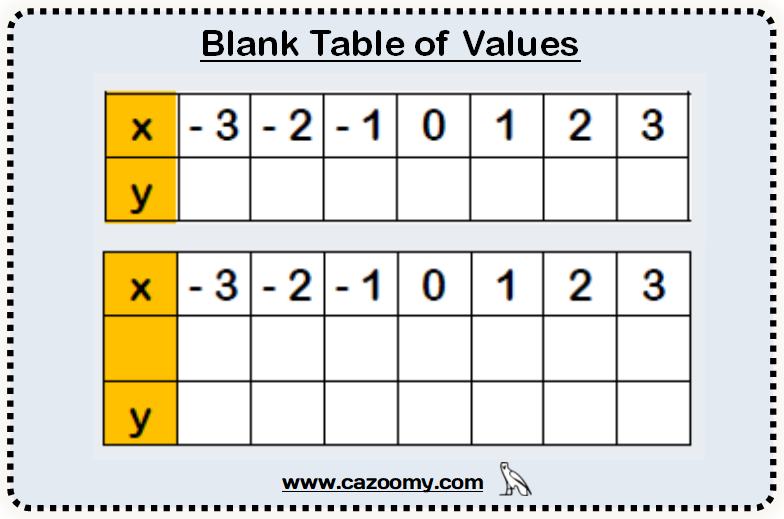 Blank Table of Values