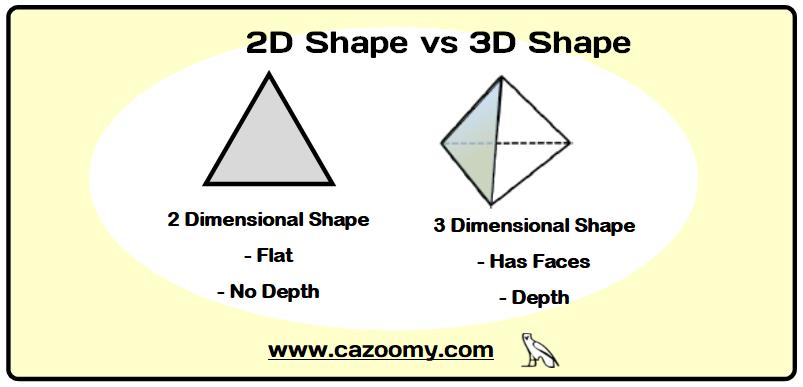 2d shapes 3d shapes