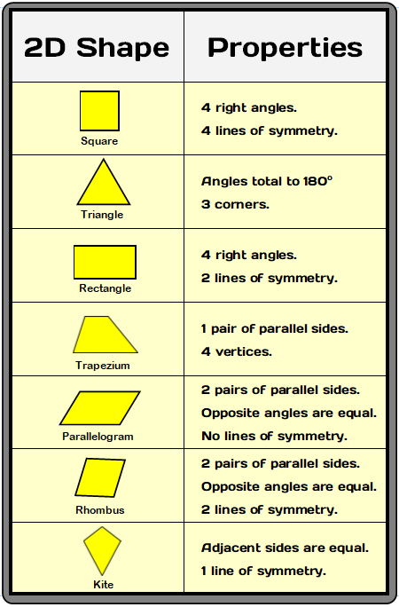 2d shapes properties