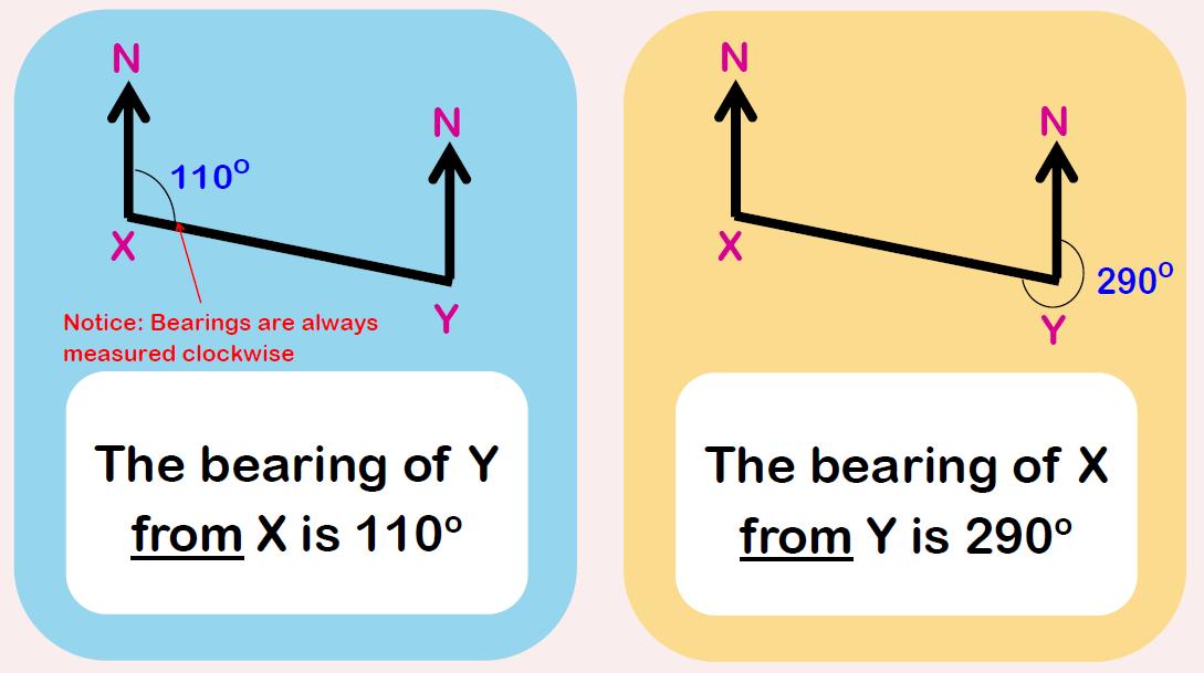 Bearings Question 2