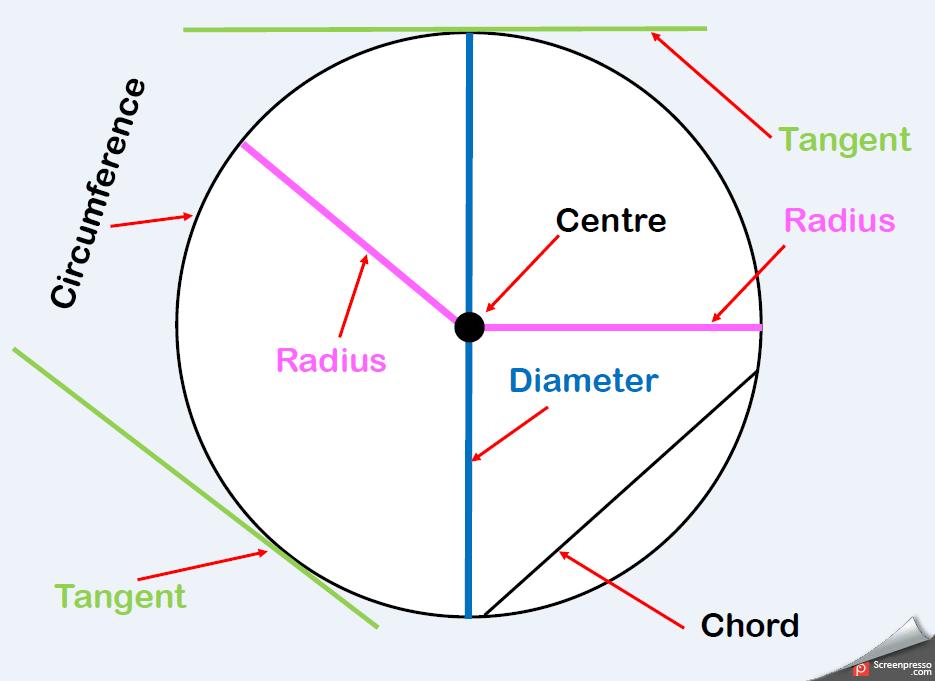 radius diameter chord