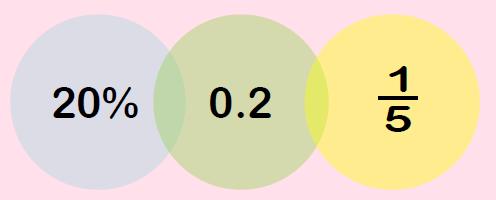 Equivalence Diagram 2