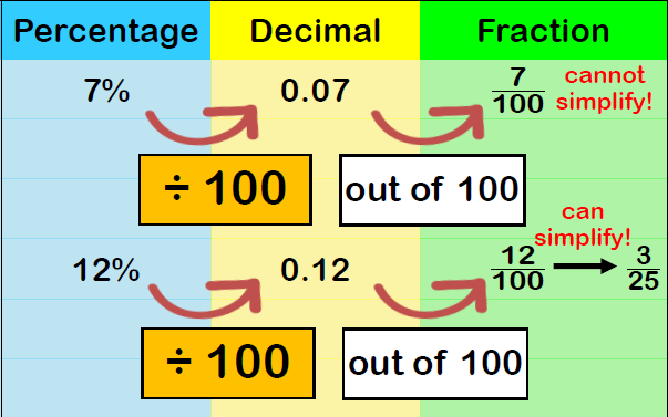 Fraction Decimal Percentage 2