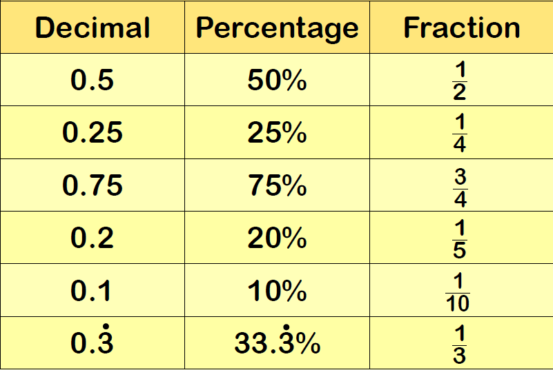 Fraction Decimal Percentage 3