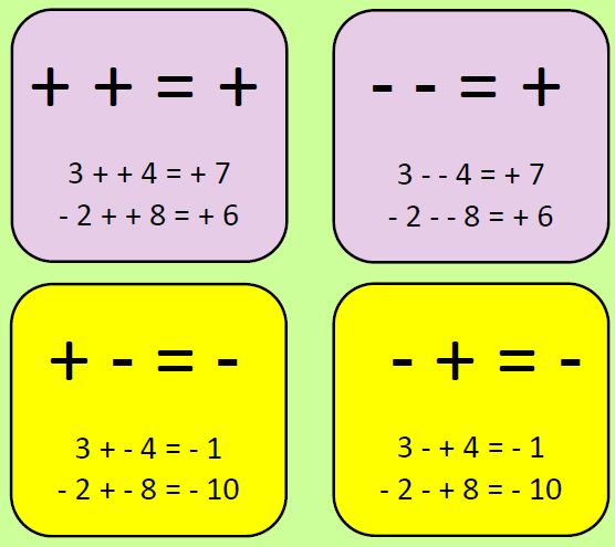 Negative Numbers 2