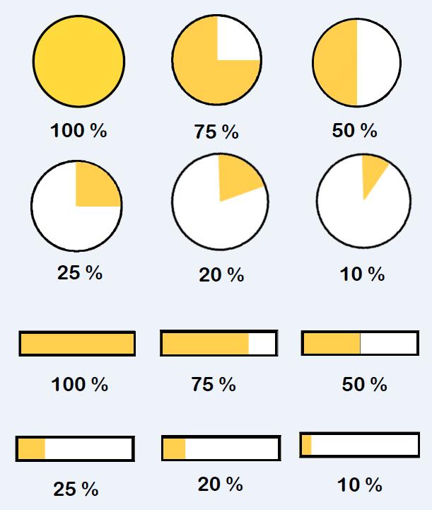 Percentages 2