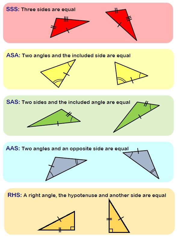 Congruence criteria