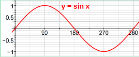 Trigonometric Graphs 1