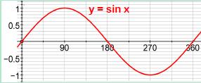 Trigonometric Graphs 1