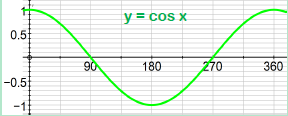 Trigonometric Graphs 2