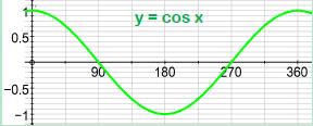 Trigonometric Graphs 2