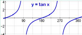 Trigonometric Graphs 3