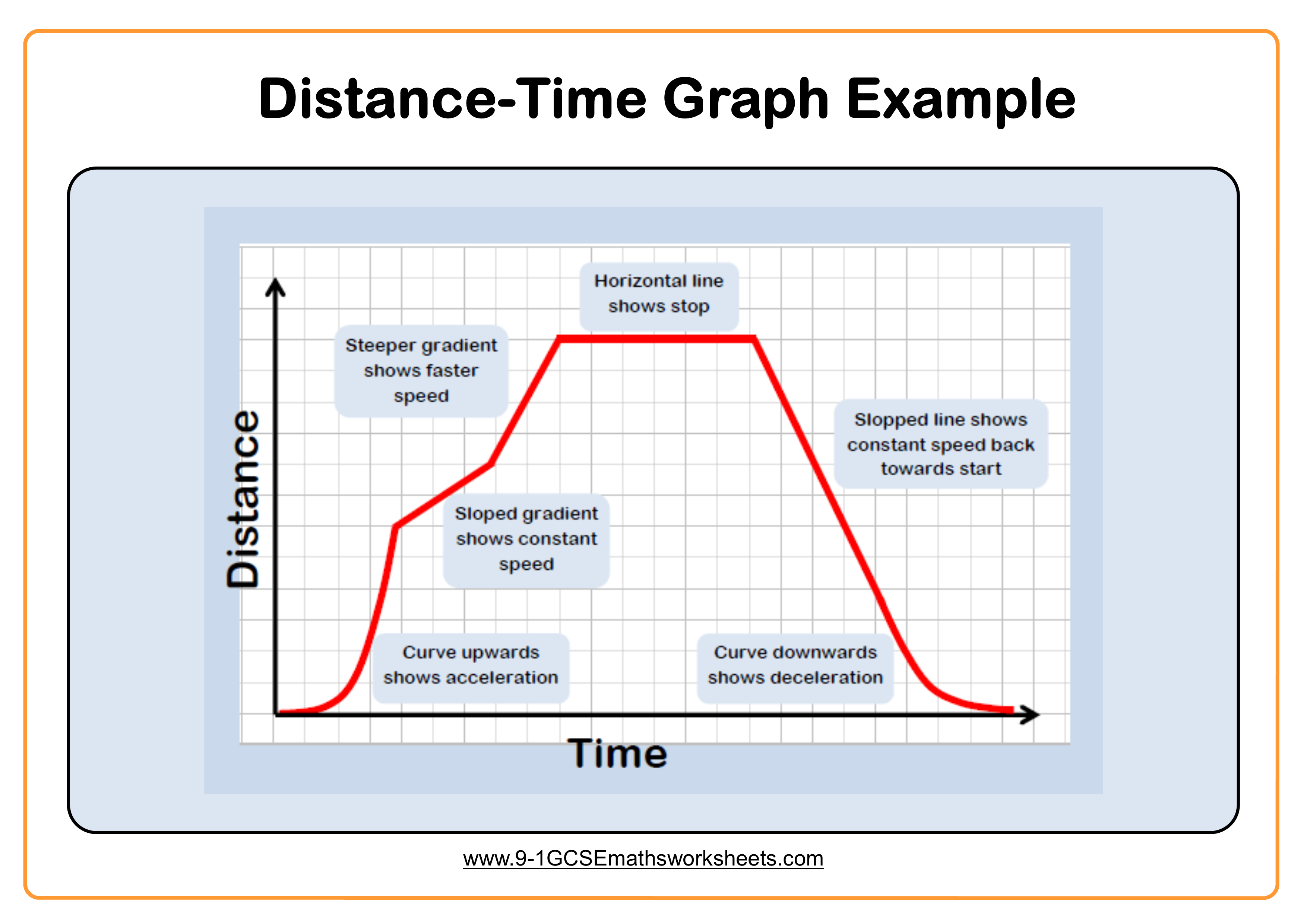 Distance Time Graphs Example