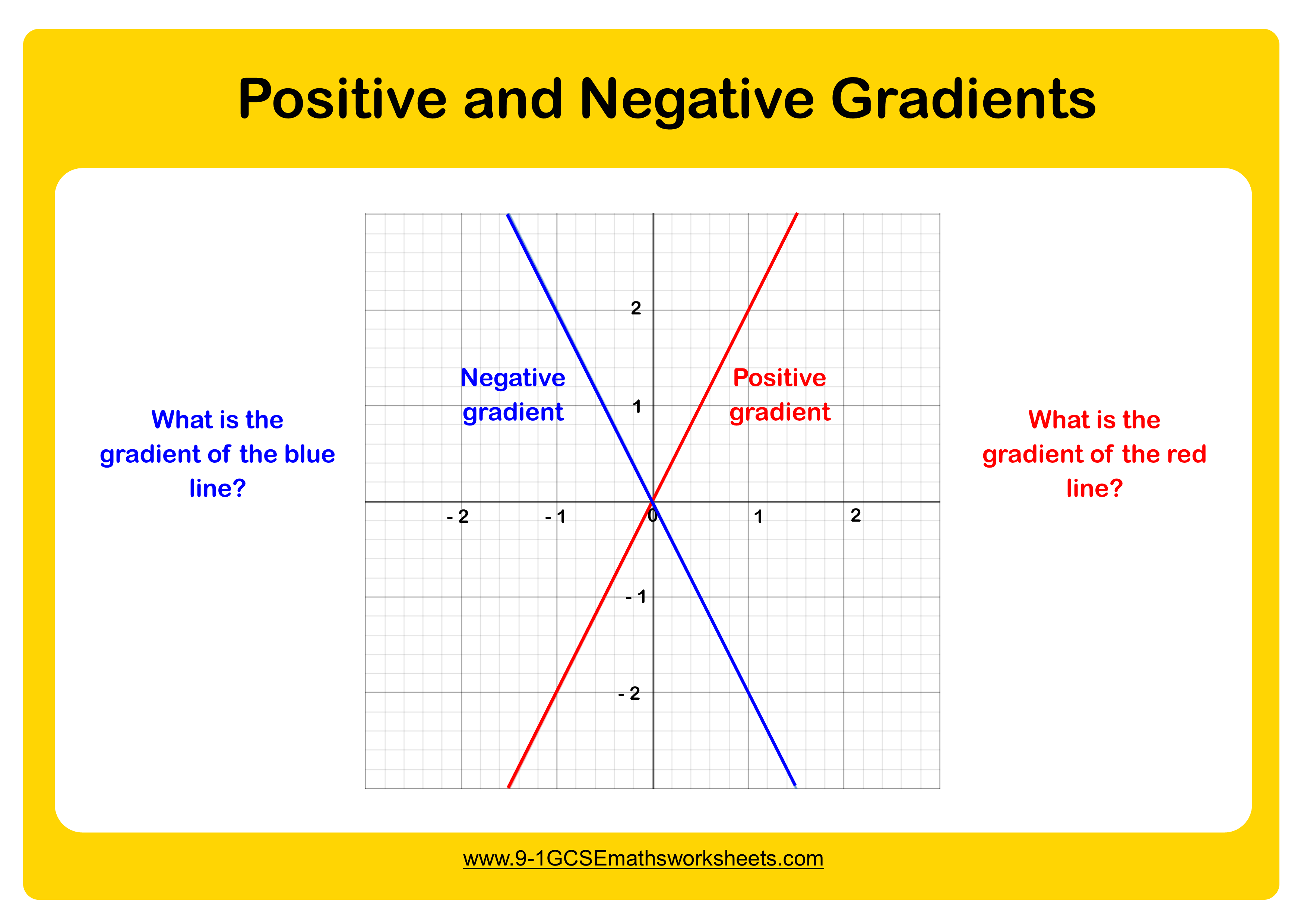 positive and negative gradients