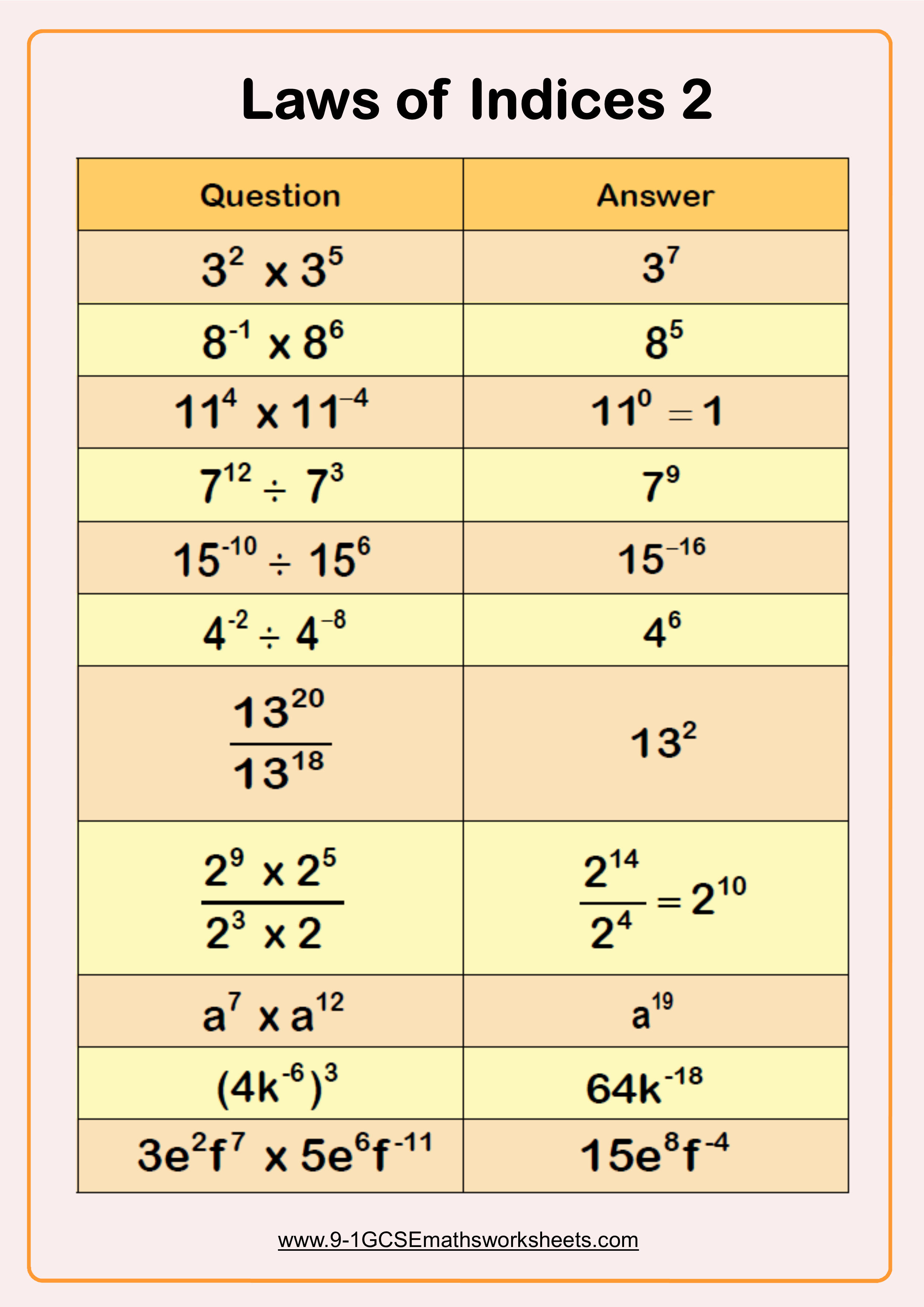 Laws of indices 2