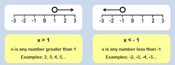 Inequalities example 1