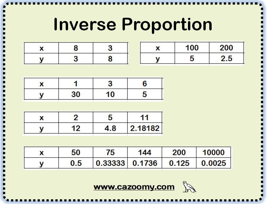 inverse proportion 2