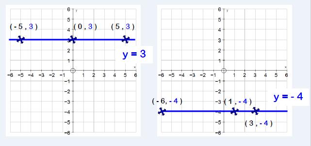 horizontal linear graphs vertical linear graphs 2