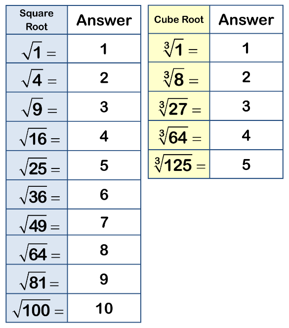 square roots cube roots example