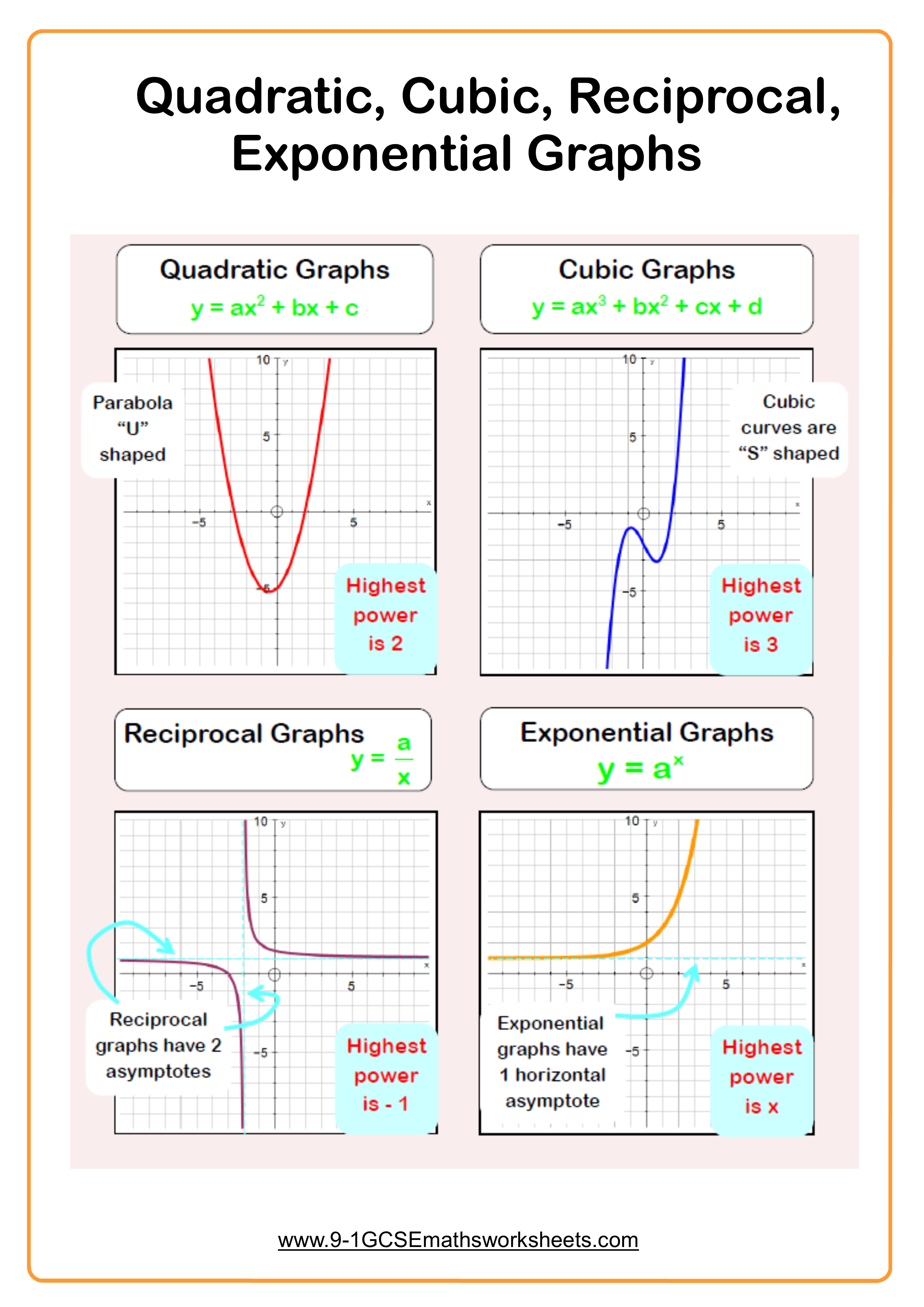 Quadratic Graphs example