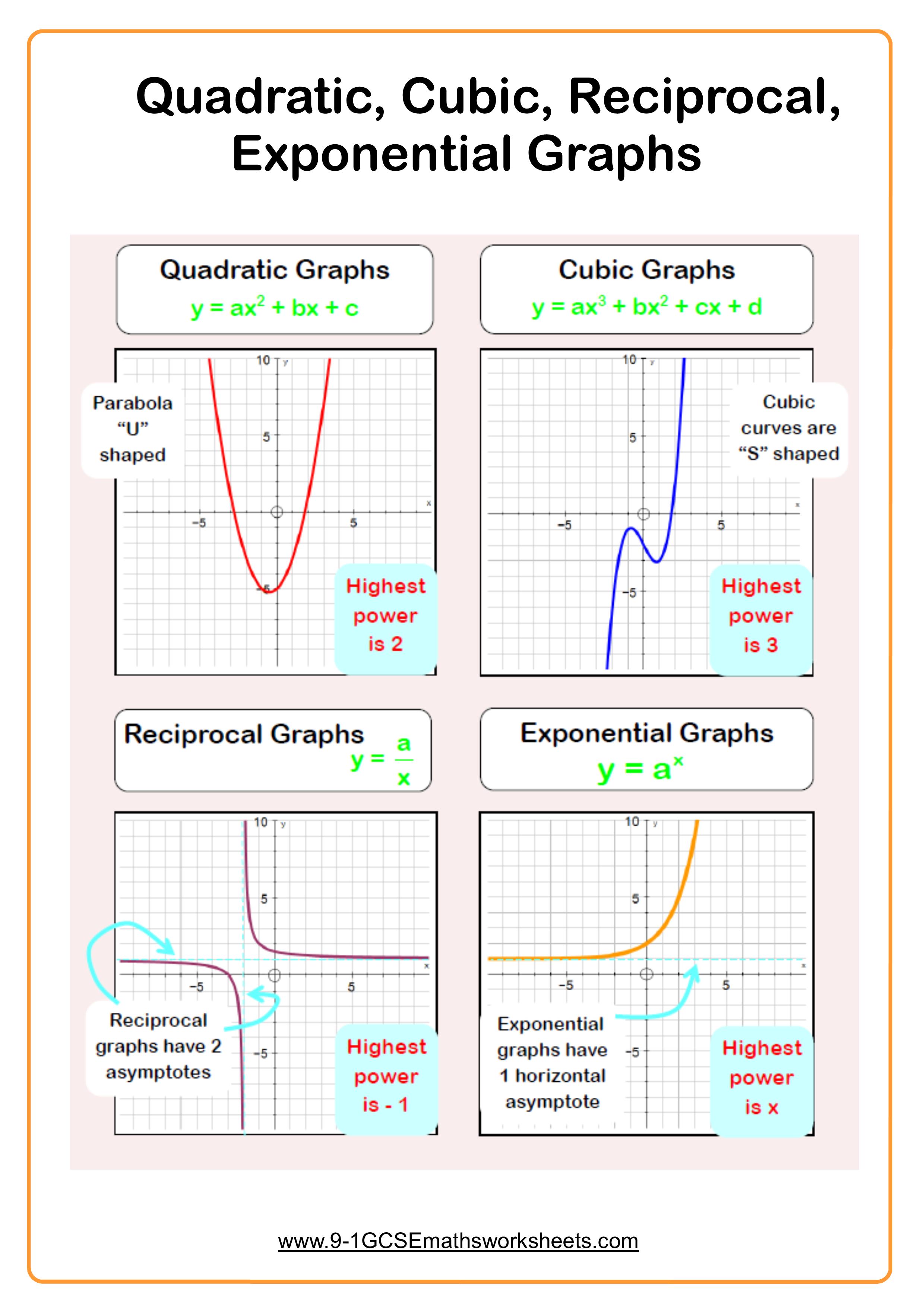 Quadratic Graphs example
