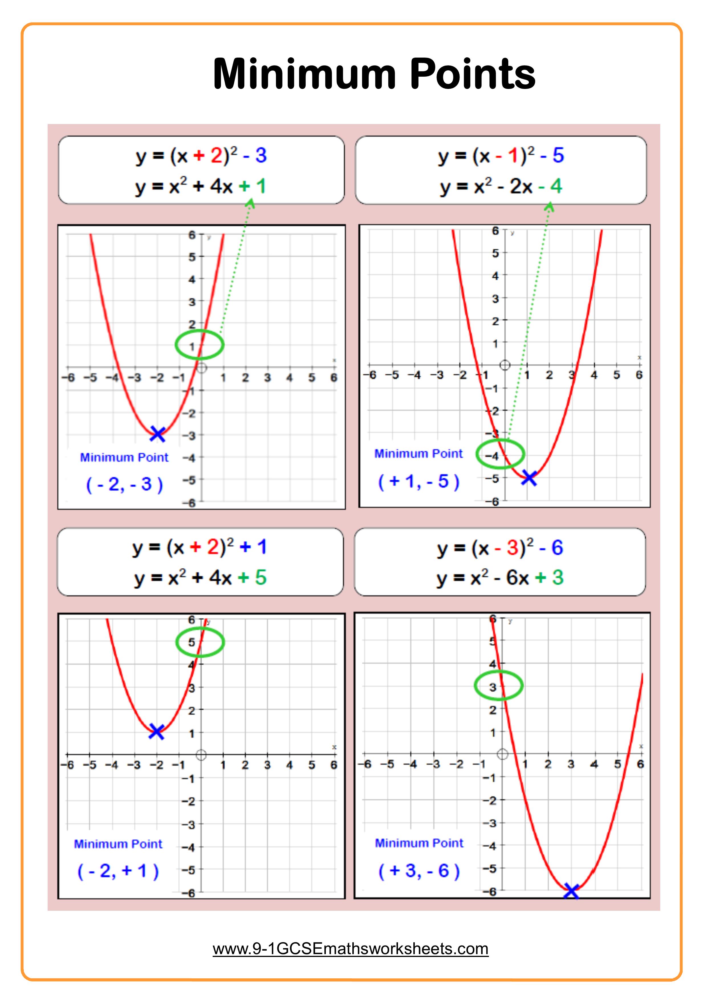 quadratic graphs minimum points