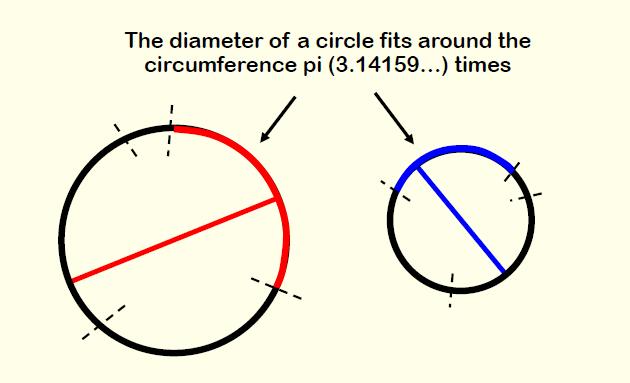 The Diameter