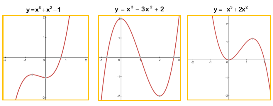 Cubic Graphs Worksheet Example 2
