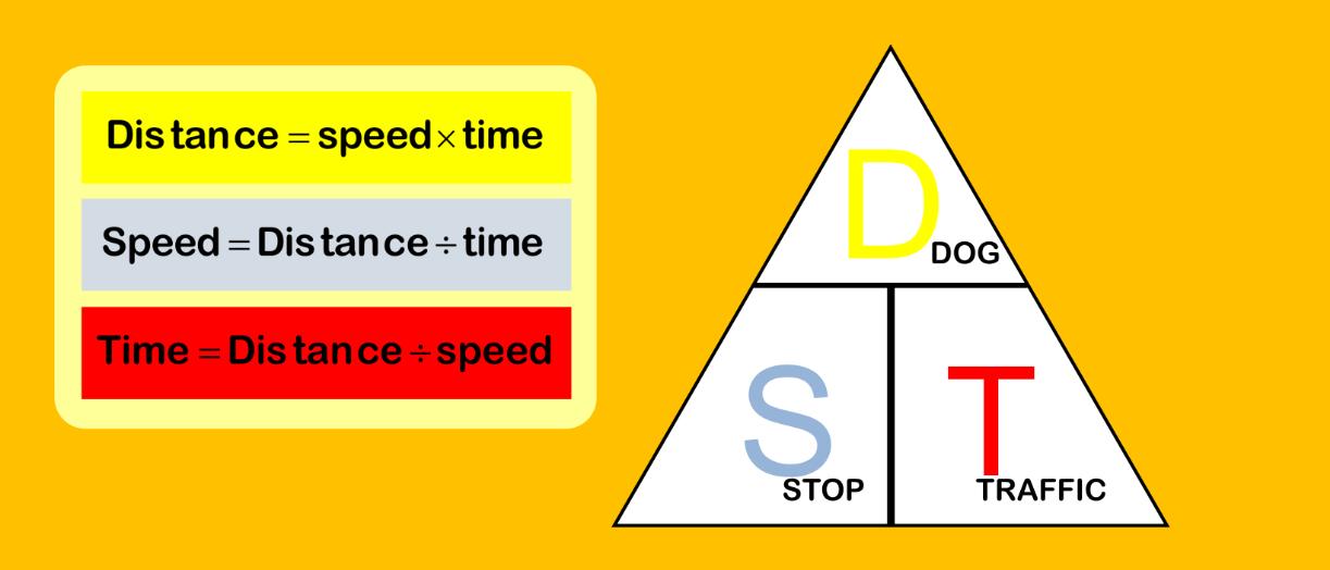Distance Speed Time Formula Worksheet
