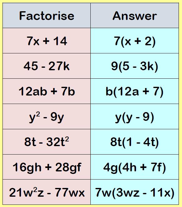 factorising into brackets worksheet example 1