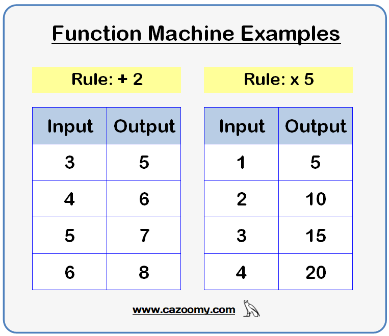 function machine worksheet example 1