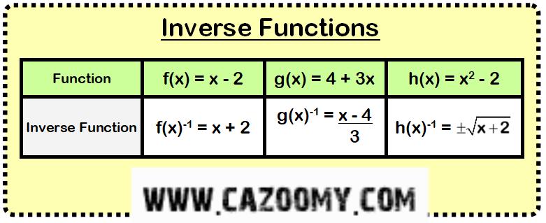 Functions Worksheet Example 1