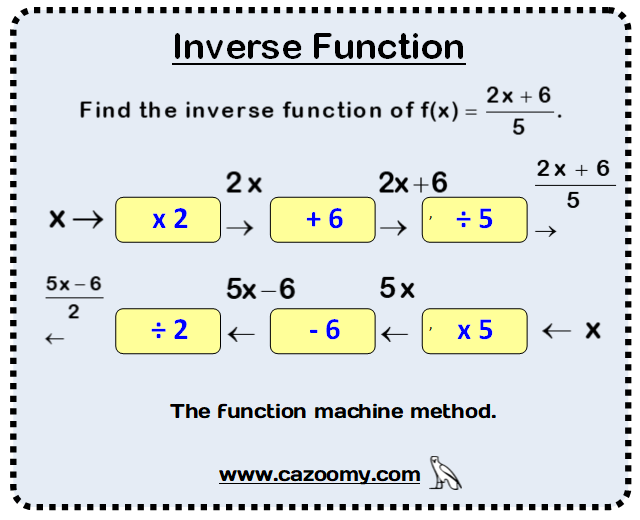 Functions Worksheet Example 3