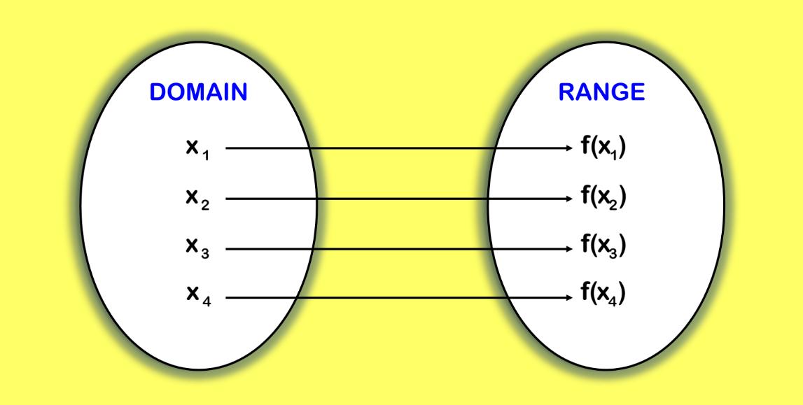 Functions Worksheets