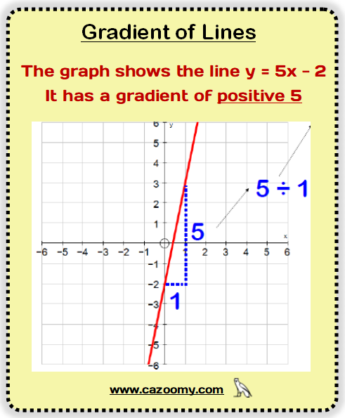 Gradients Lines Example 2
