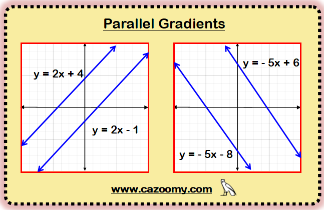 Parallel Perpendicular Gradients Example 1