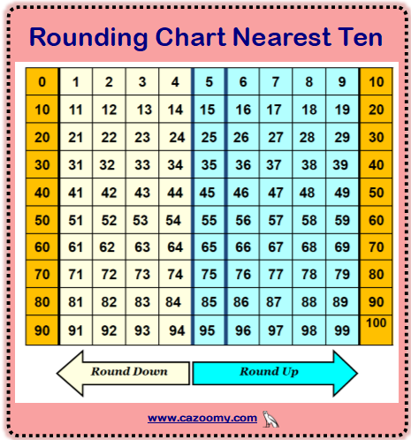 Rounding Chart Neartest Ten