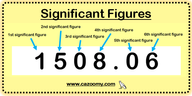 Significant Figures Example 1