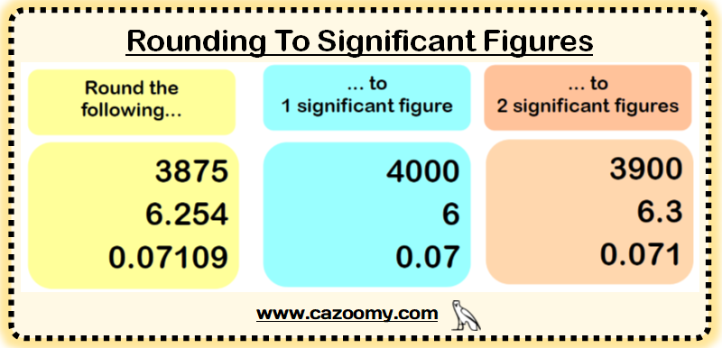 Significant Figures Example 2