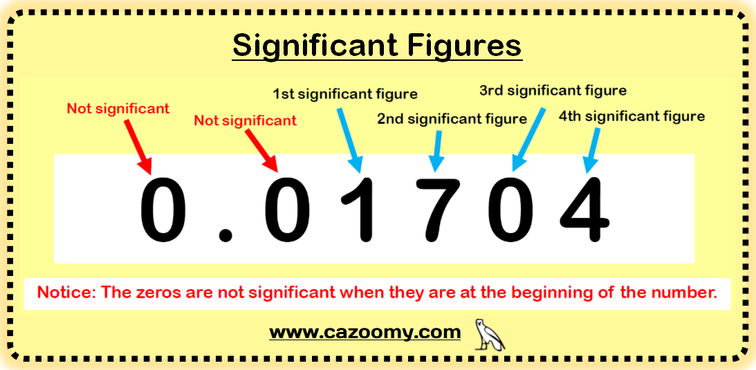 Significant Figures Example 3