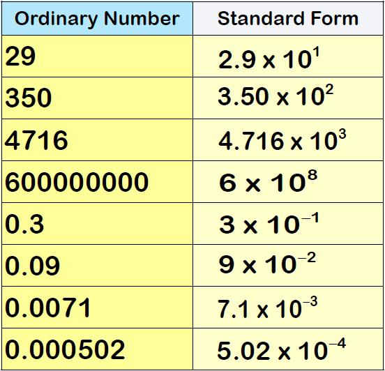 Standard Form 1