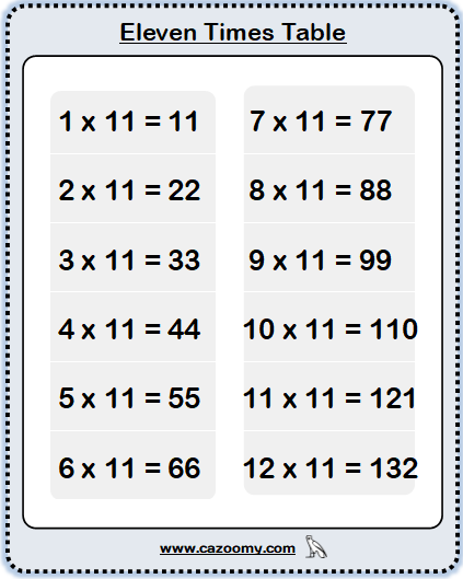eleven Times Table
