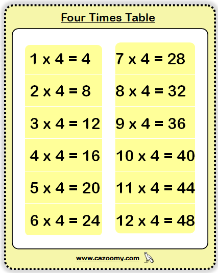 four Times Table
