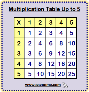 Multiplication Table Up to 5