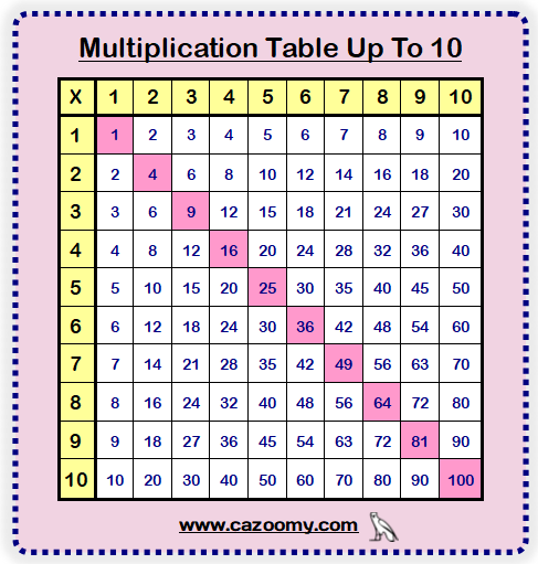 Multiplication Table Up to 10 Printable Worksheet