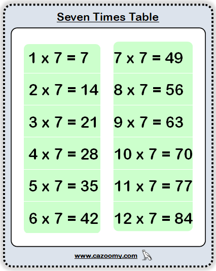 seven Times Table