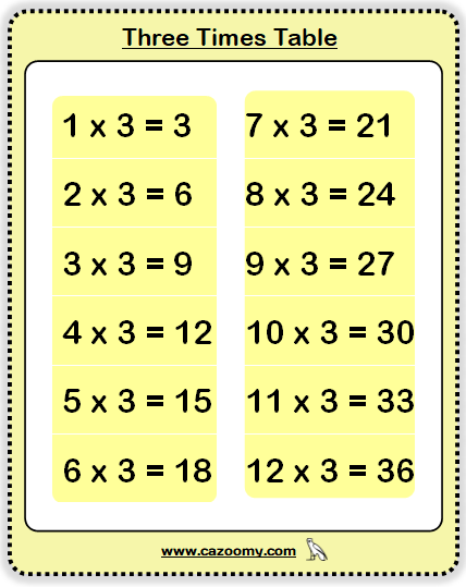 Three Times Table